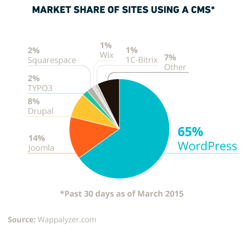 https://www.webpronews.com/a-fascinating-look-at-the-wordpress-job-landscape-2015-05