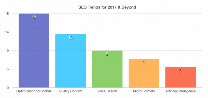 https://www.getmotopress.com/blog/top-5-wordpress-seo-trends-for-2017/